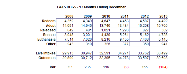 dogs 12 months ending